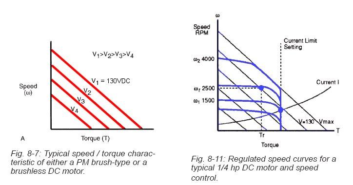 DC Motor Speed/Torque Curves (from the Bodine Handbook p8-8)