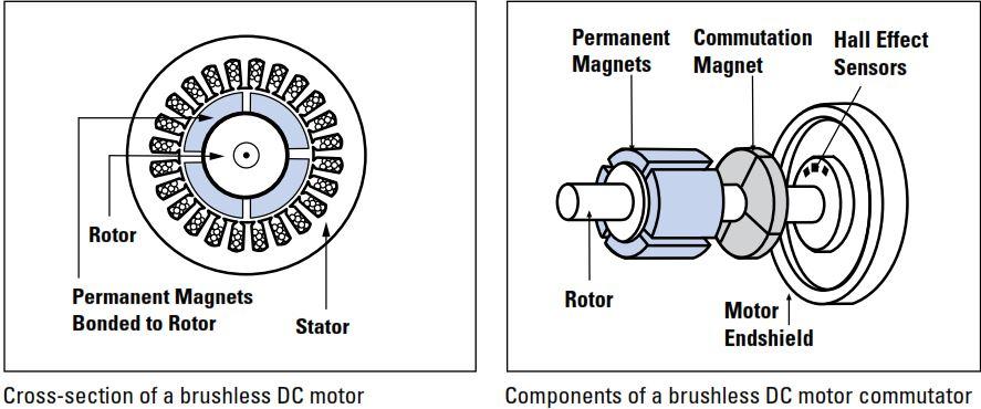 Bodine-Gearmotor-BLDC-Blog-3