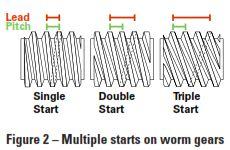 Bodine-Gearmotor-Figure 2- Worm Gears