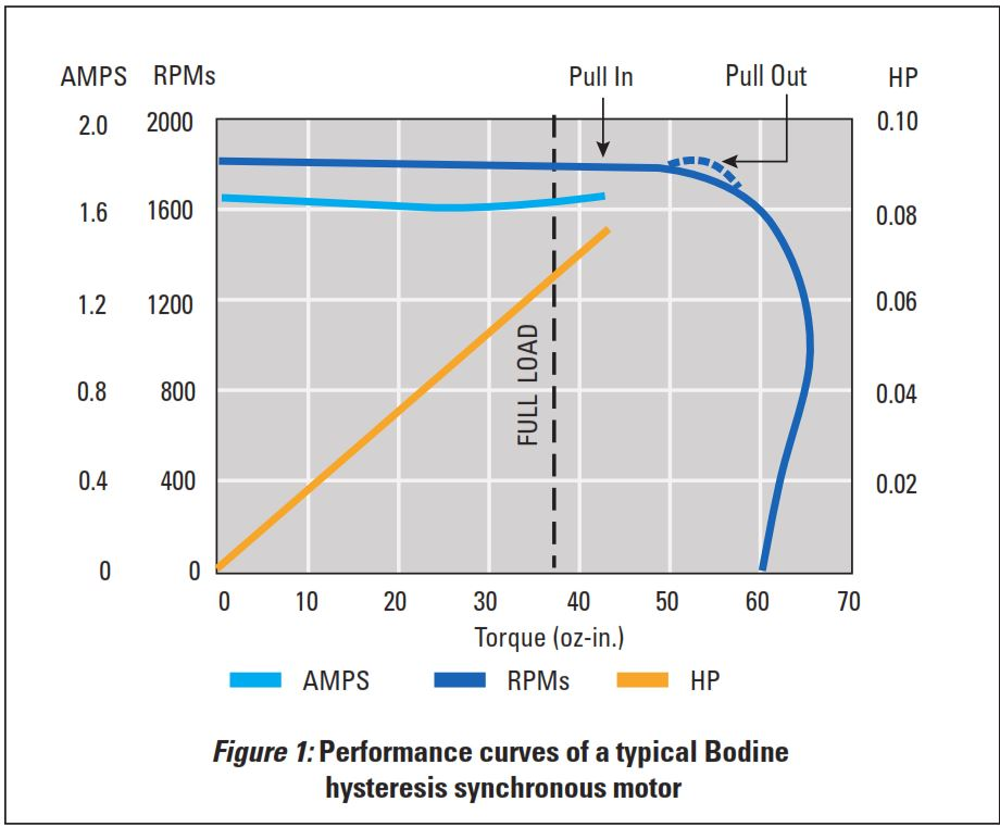 Bodine-Performance-Curve-Graph-Hysteresis-Synchronous-Motor