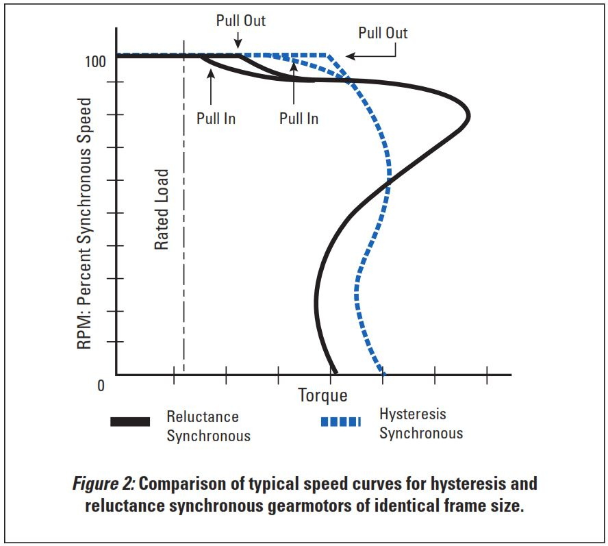 Bodine-Speed-Curve-Graph-Hysteresis-and-Synchronous-Gearmotors