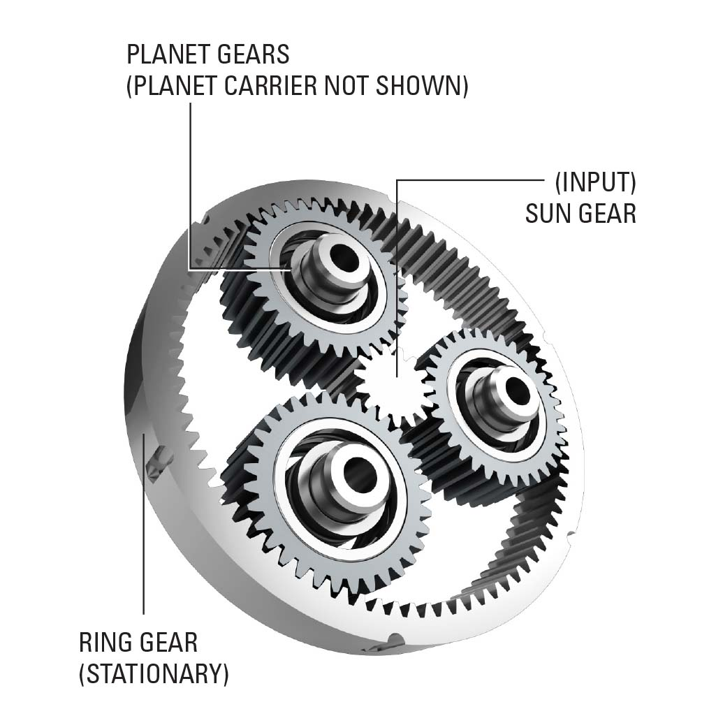 Main components of a typical planetary gearhead